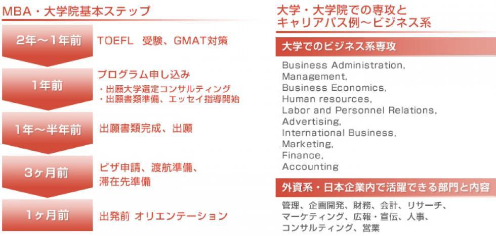 MBA・大学院基本ステップ表